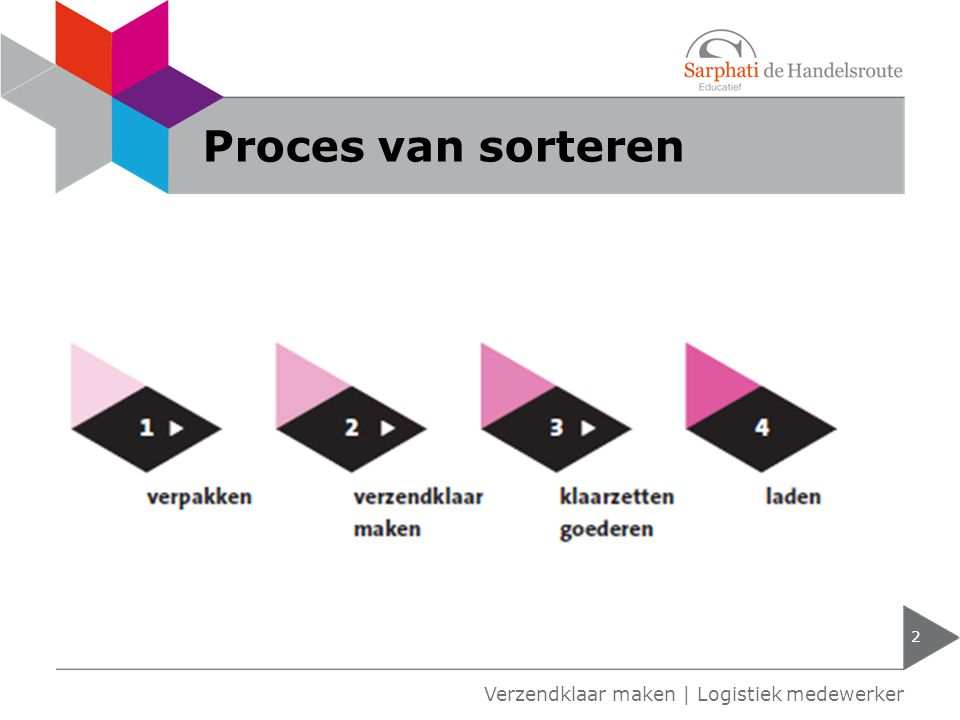 Proces van sorteren Verzendklaar maken | Logistiek medewerker