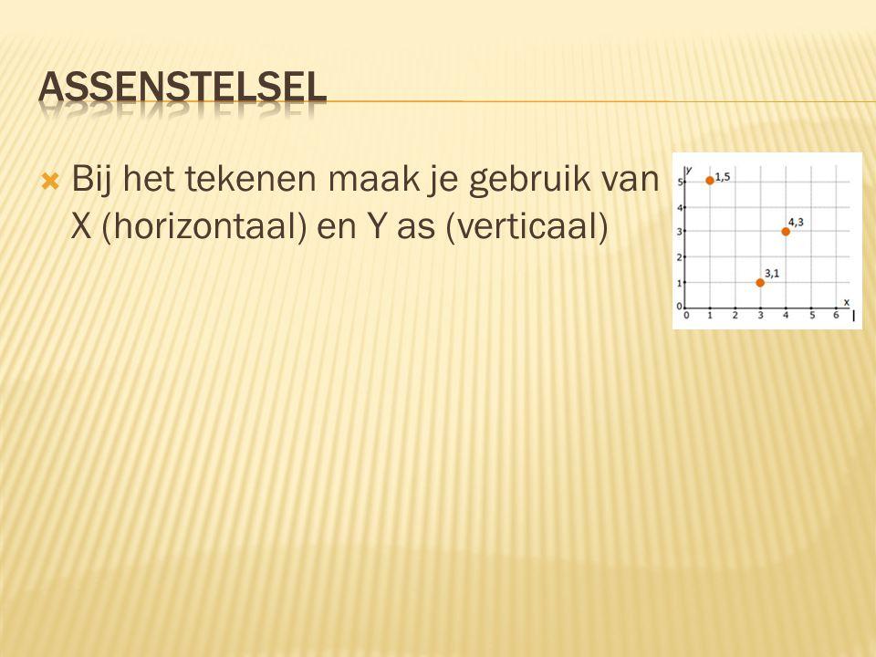 Assenstelsel Bij het tekenen maak je gebruik van X (horizontaal) en Y as (verticaal)