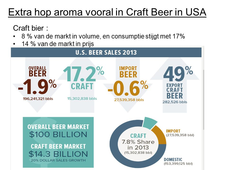 Extra hop aroma vooral in Craft Beer in USA