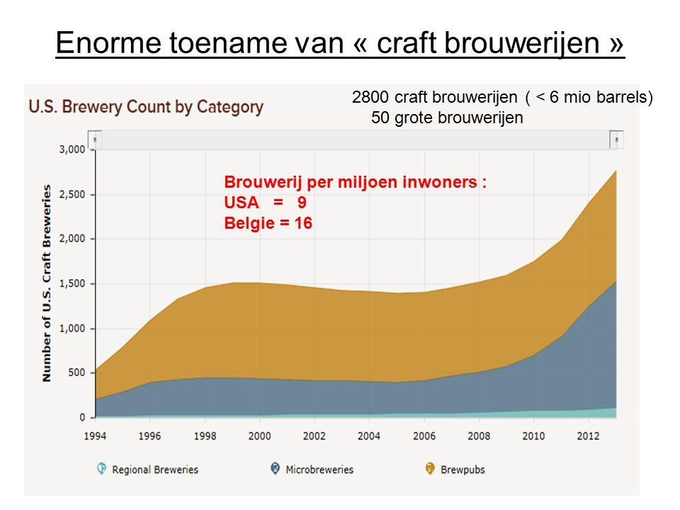 Enorme toename van « craft brouwerijen »