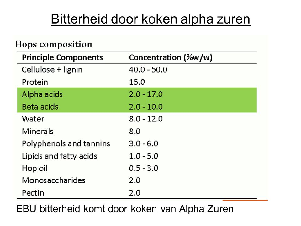 Bitterheid door koken alpha zuren