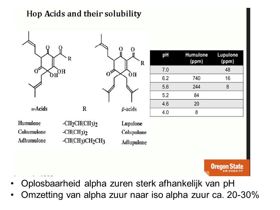 Oplosbaarheid alpha zuren sterk afhankelijk van pH