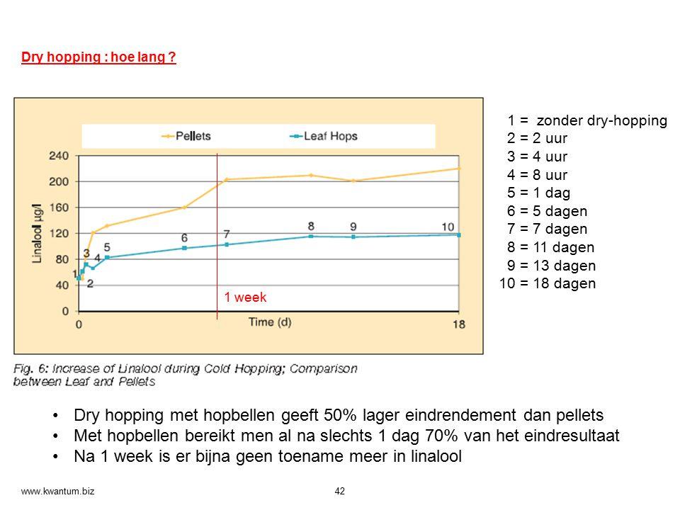 Dry hopping met hopbellen geeft 50% lager eindrendement dan pellets