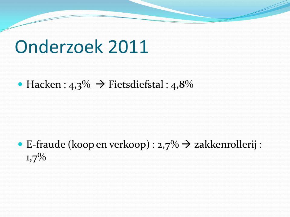 Onderzoek 2011 Hacken : 4,3%  Fietsdiefstal : 4,8%