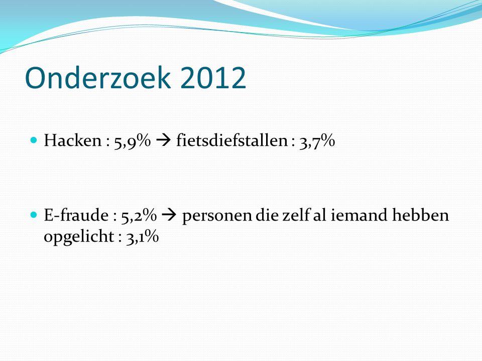 Onderzoek 2012 Hacken : 5,9%  fietsdiefstallen : 3,7%
