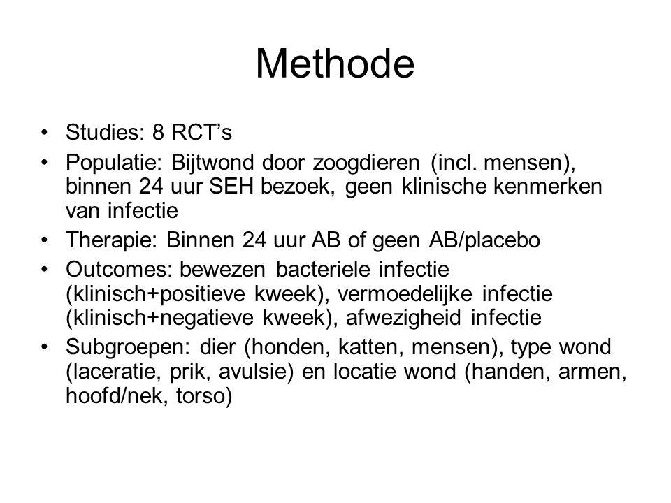 Methode Studies: 8 RCT's