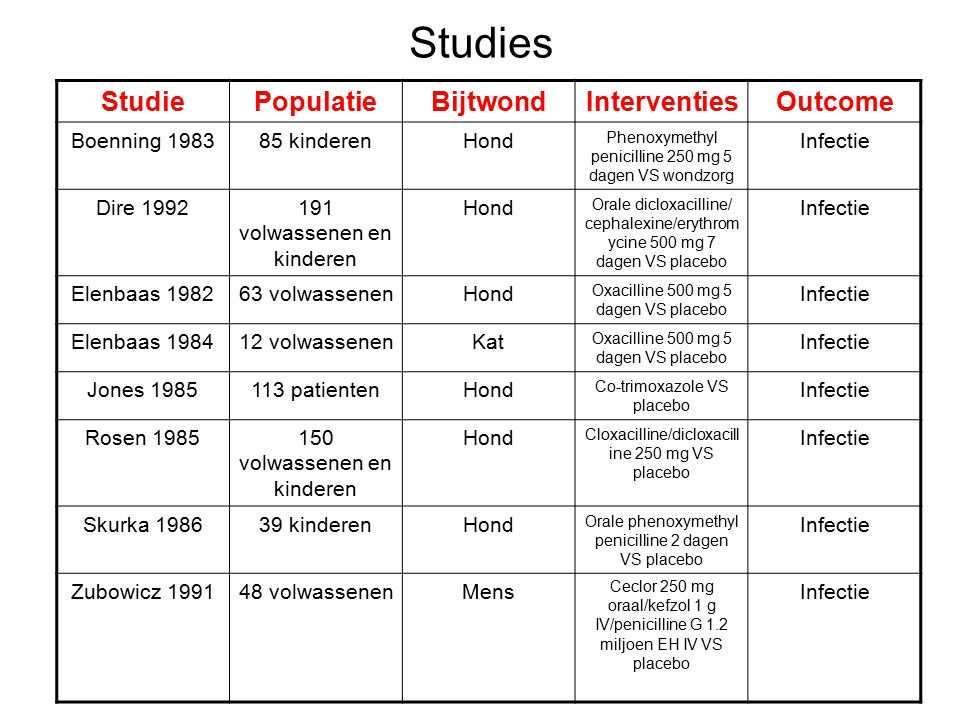 Studies Studie Populatie Bijtwond Interventies Outcome Boenning 1983