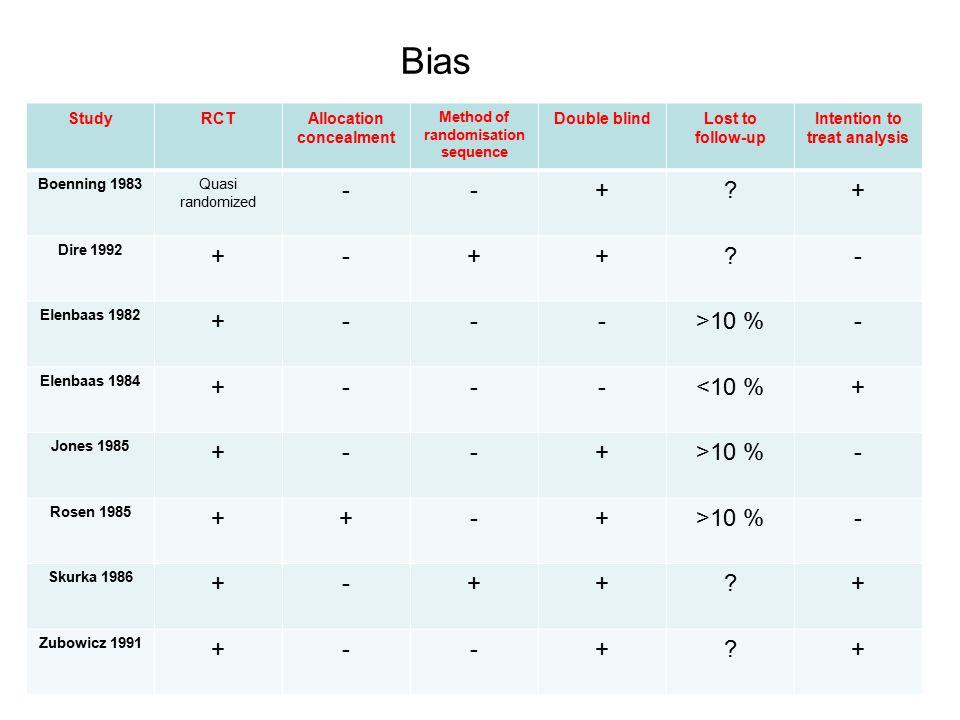 Bias - + >10 % <10 % Study RCT Allocation concealment