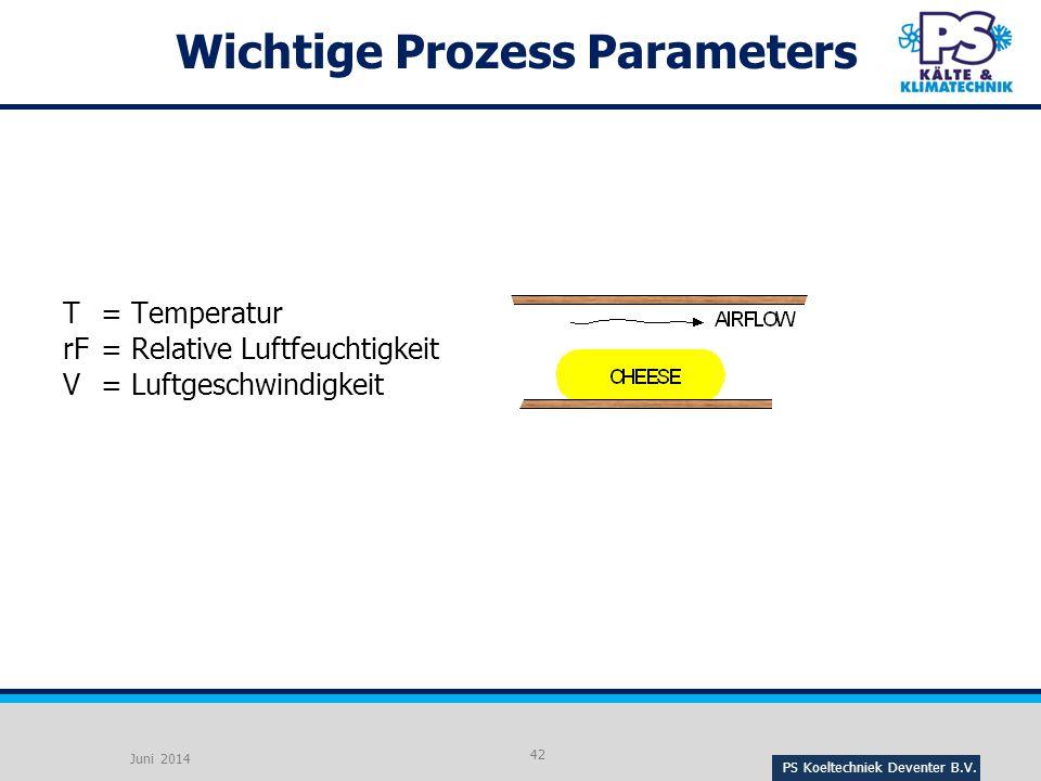 Wichtige Prozess Parameters
