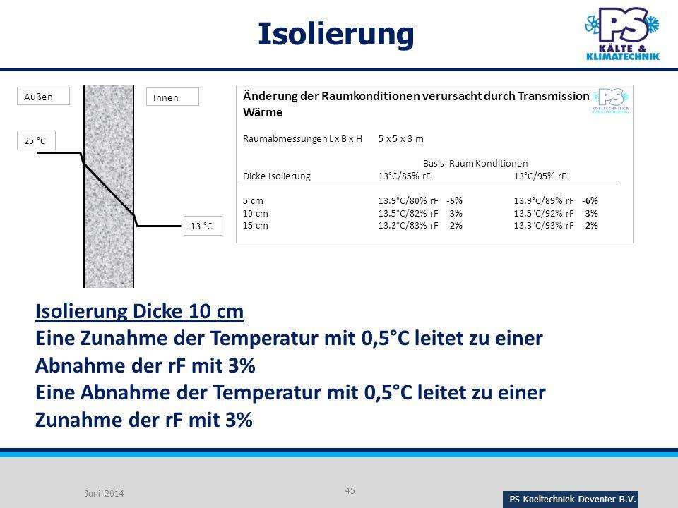 Isolierung Isolierung Dicke 10 cm