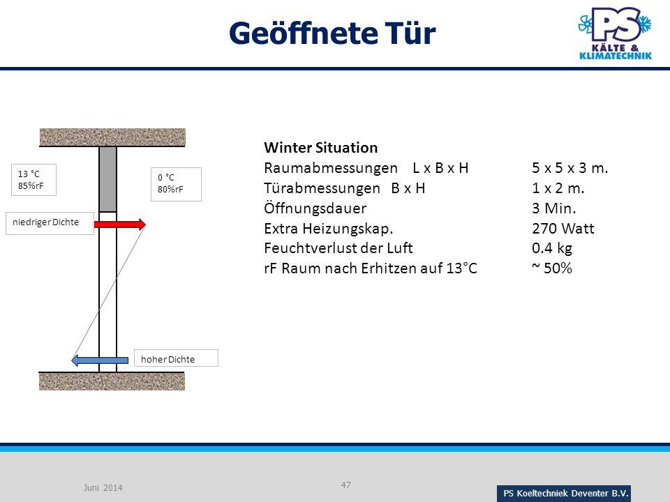 Geöffnete Tür Winter Situation Raumabmessungen L x B x H 5 x 5 x 3 m.