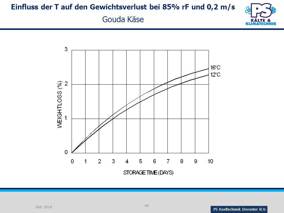 Einfluss der T auf den Gewichtsverlust bei 85% rF und 0,2 m/s