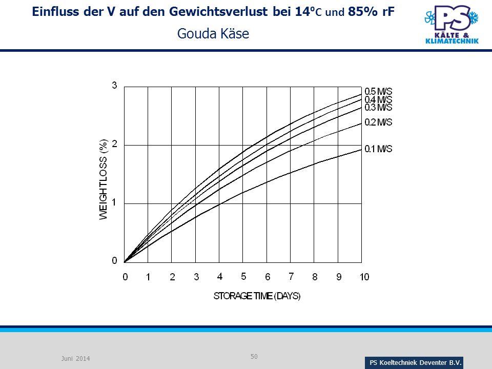 Einfluss der V auf den Gewichtsverlust bei 14⁰C und 85% rF