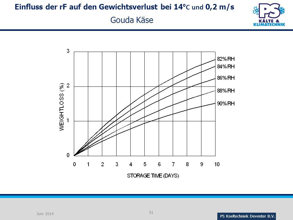 Einfluss der rF auf den Gewichtsverlust bei 14⁰C und 0,2 m/s