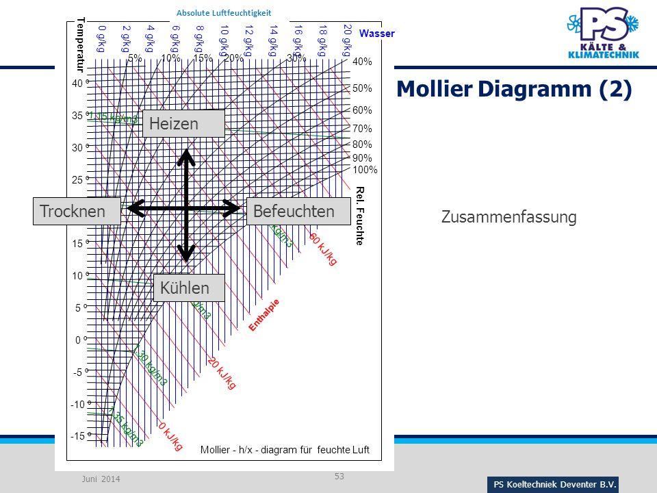 Mollier Diagramm (2) Heizen Trocknen Befeuchten Zusammenfassung Kühlen