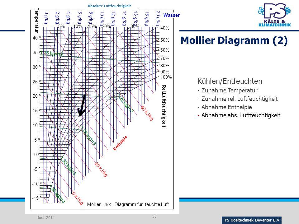 Mollier Diagramm (2) Kühlen/Entfeuchten Zunahme Temperatur