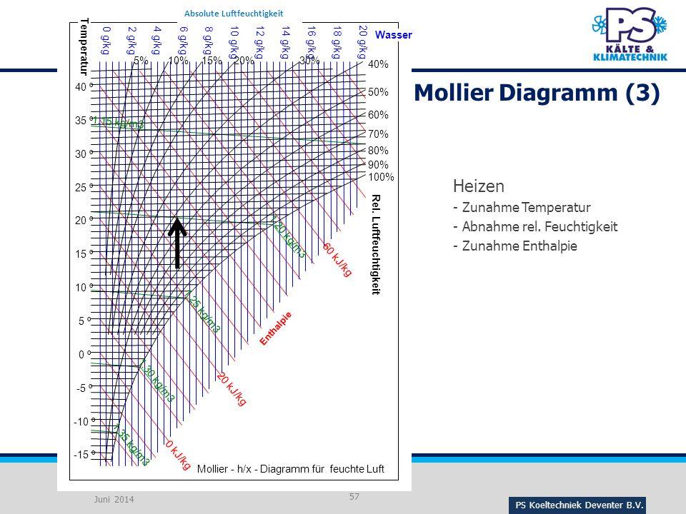 Mollier Diagramm (3) Heizen - Zunahme Temperatur