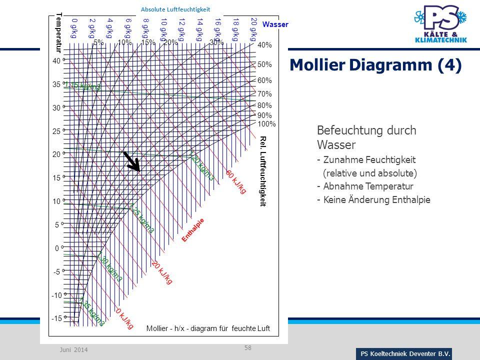Mollier Diagramm (4) Befeuchtung durch Wasser Zunahme Feuchtigkeit