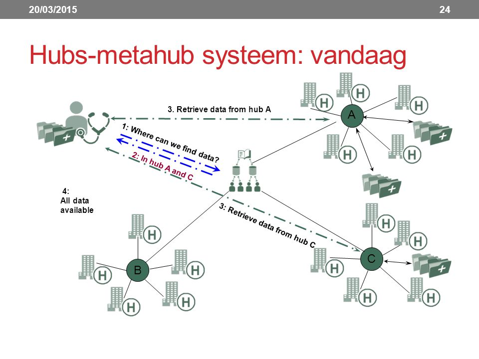 Hubs-metahub systeem: vandaag