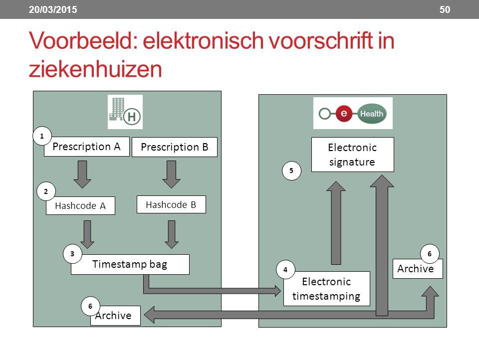 Voorbeeld: elektronisch voorschrift in ziekenhuizen