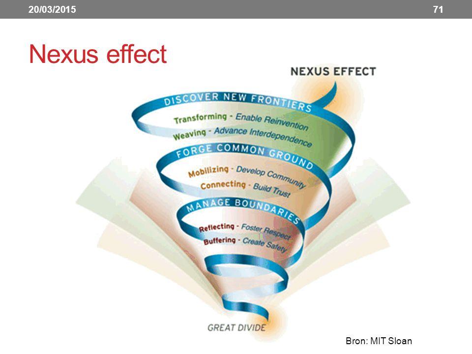 20/03/2015 Nexus effect Bron: MIT Sloan