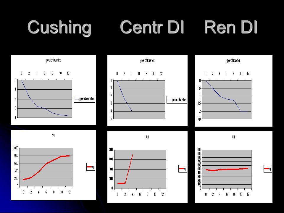 Cushing Centr DI Ren DI