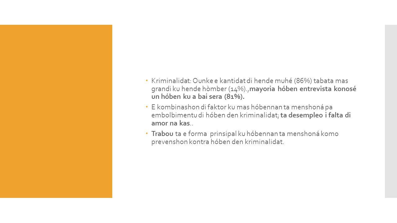 Kriminalidat: Ounke e kantidat di hende muhé (86%) tabata mas grandi ku hende hòmber (14%).,mayoria hóben entrevista konosé un hóben ku a bai sera (81%).