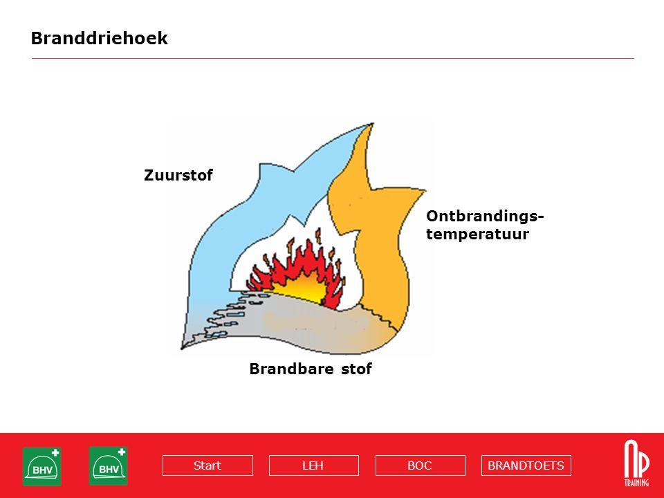 Branddriehoek Zuurstof Ontbrandings- temperatuur Brandbare stof