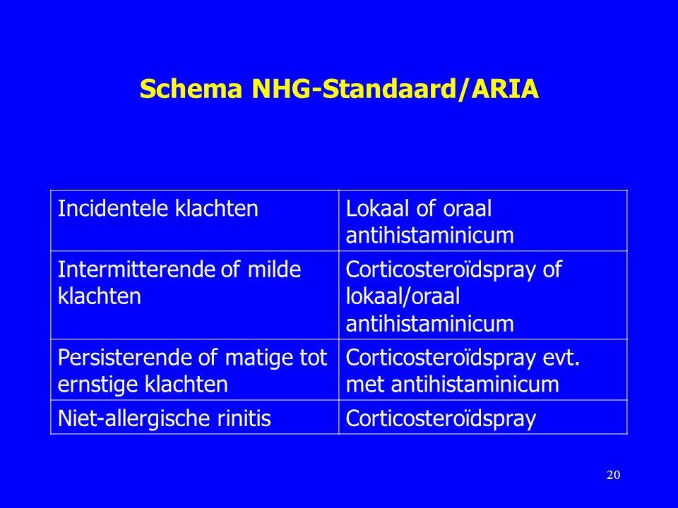 Schema NHG-Standaard/ARIA