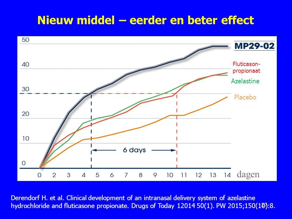 Nieuw middel – eerder en beter effect