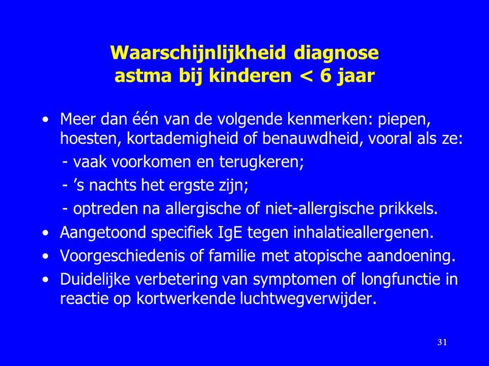 Waarschijnlijkheid diagnose astma bij kinderen < 6 jaar