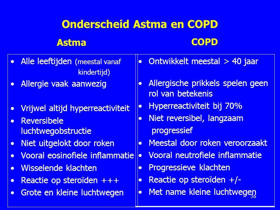 Onderscheid Astma en COPD