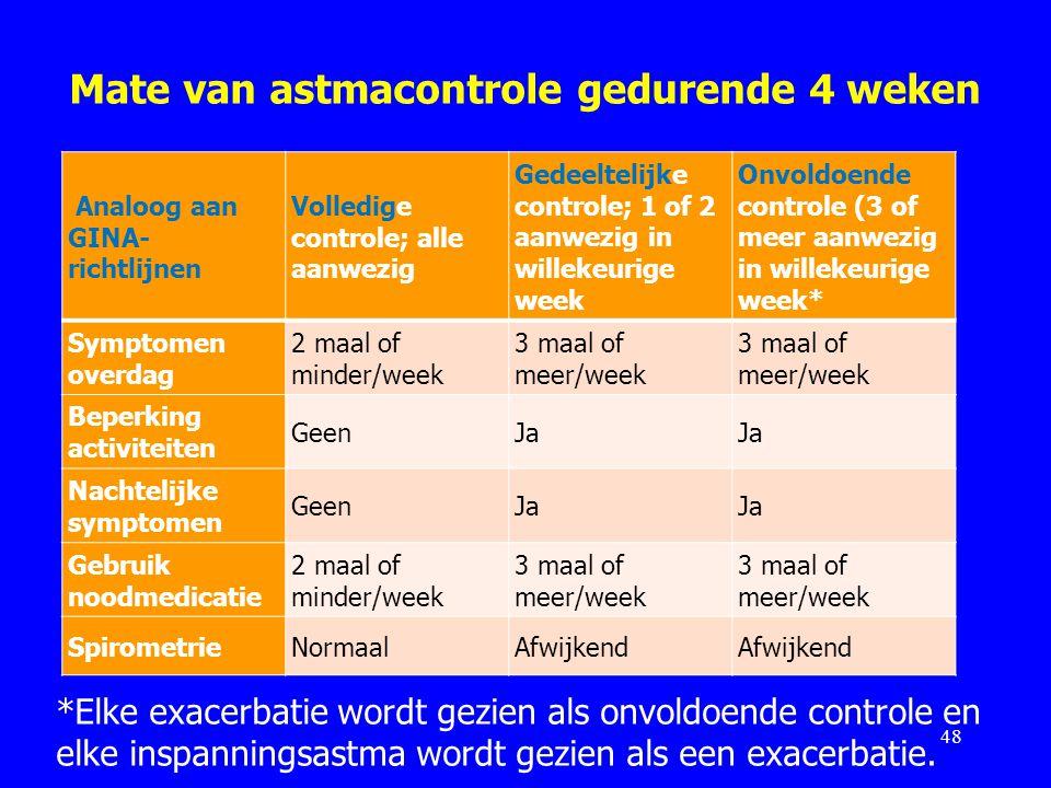 Mate van astmacontrole gedurende 4 weken