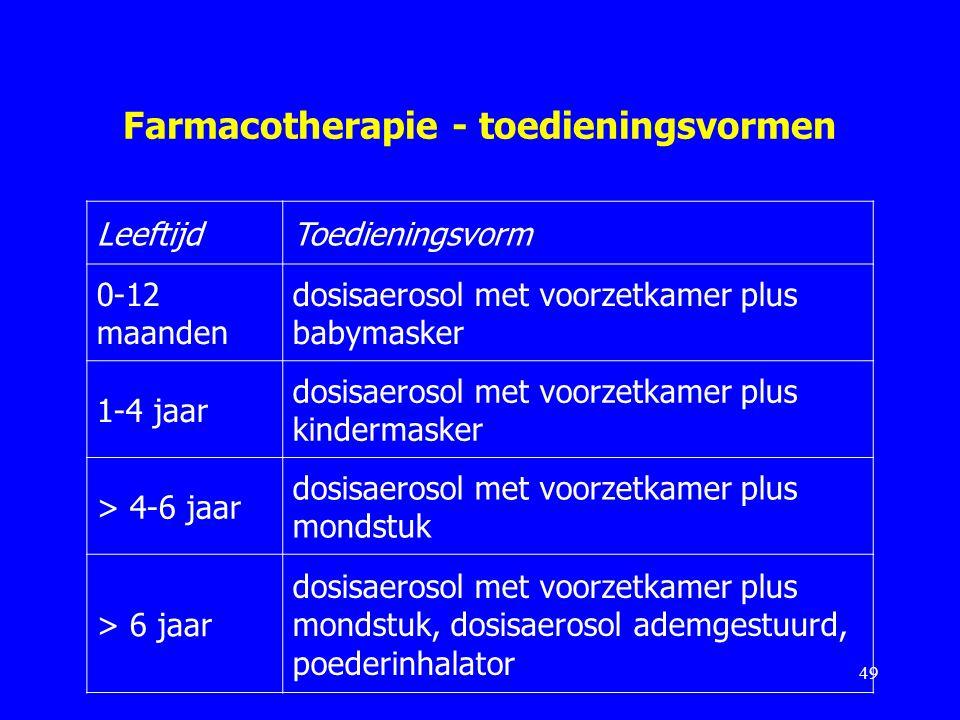 Farmacotherapie - toedieningsvormen