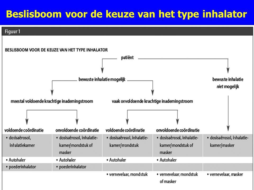 Beslisboom voor de keuze van het type inhalator