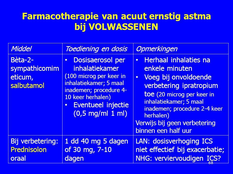 Farmacotherapie van acuut ernstig astma bij VOLWASSENEN