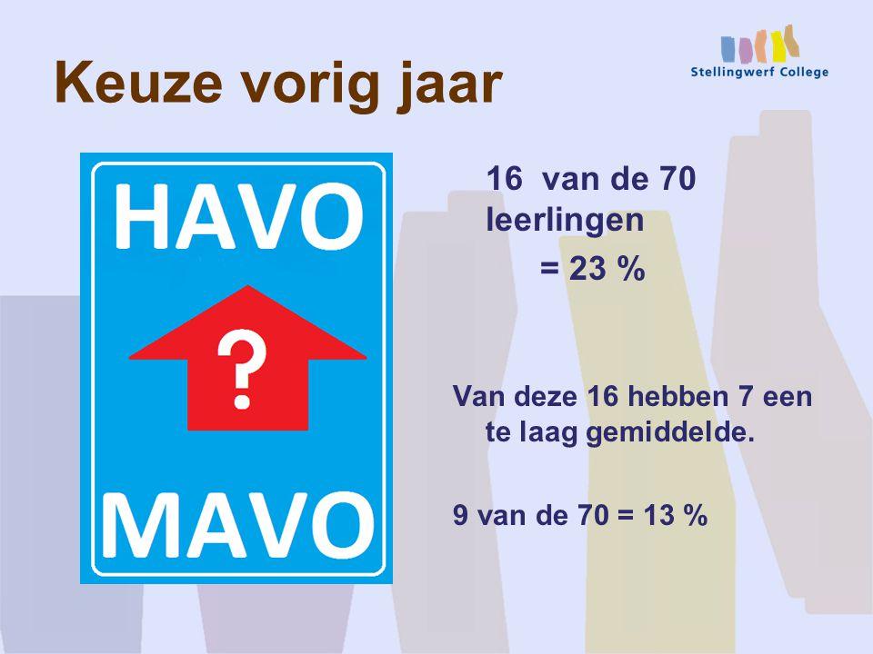 Keuze vorig jaar 16 van de 70 leerlingen = 23 %
