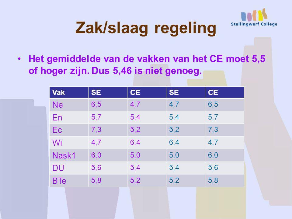 Zak/slaag regeling Het gemiddelde van de vakken van het CE moet 5,5 of hoger zijn. Dus 5,46 is niet genoeg.