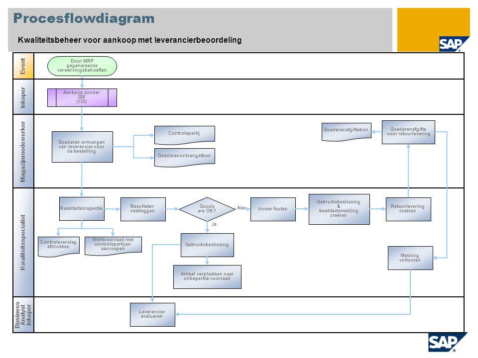 Procesflowdiagram Kwaliteitsbeheer voor aankoop met leverancierbeoordeling. Event. Door MRP gegenereerde verwervingsbehoeften.