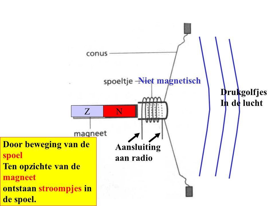 Niet magnetisch Drukgolfjes. In de lucht. Z. N. Door beweging van de spoel. Ten opzichte van de magneet.