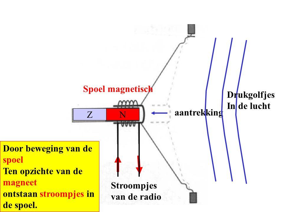 Spoel magnetisch Drukgolfjes. In de lucht. aantrekking. Z. N. Door beweging van de spoel. Ten opzichte van de magneet.