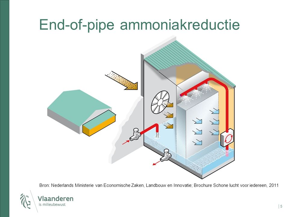 End-of-pipe ammoniakreductie