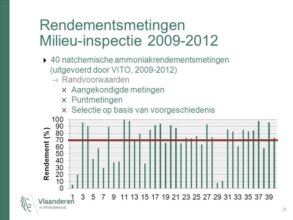 Rendementsmetingen Milieu-inspectie 2009-2012