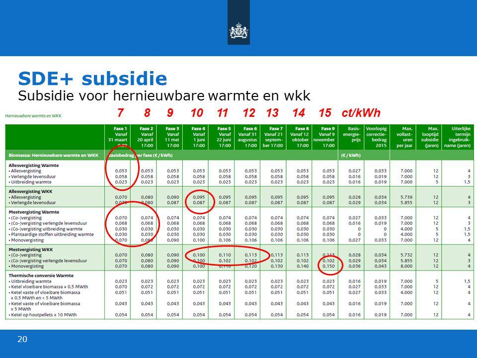 SDE+ subsidie Subsidie voor hernieuwbare warmte en wkk