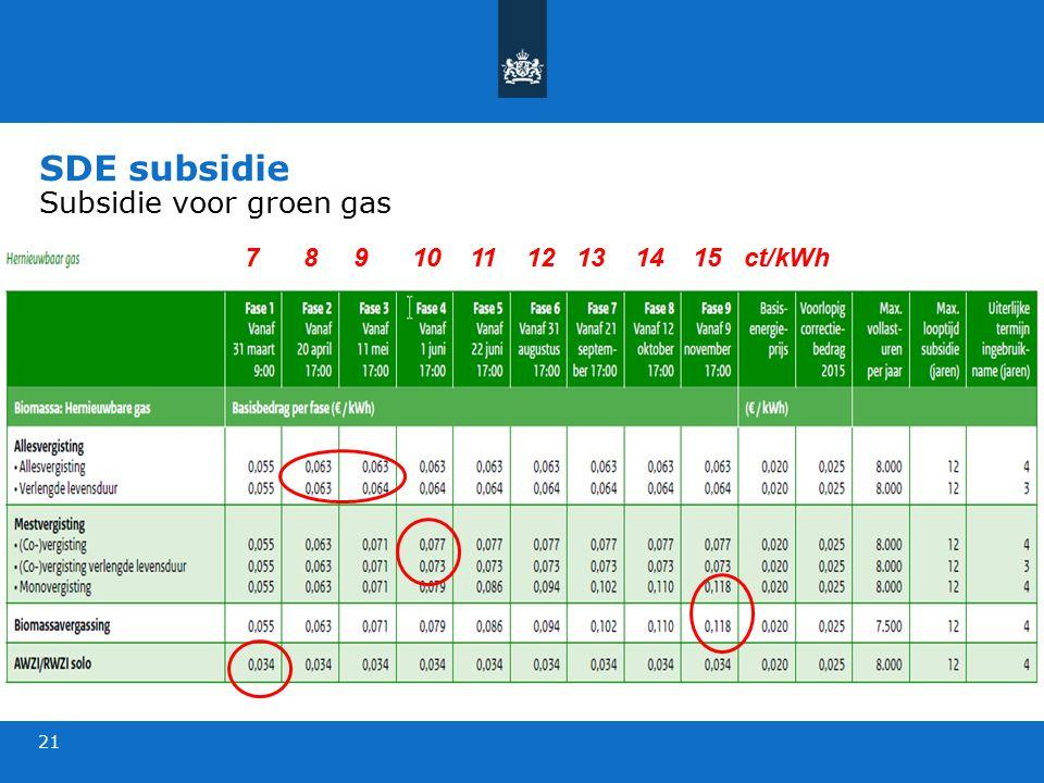 SDE subsidie Subsidie voor groen gas