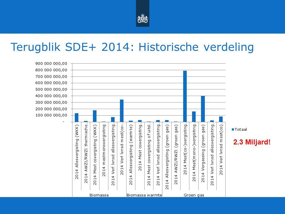 Terugblik SDE+ 2014: Historische verdeling