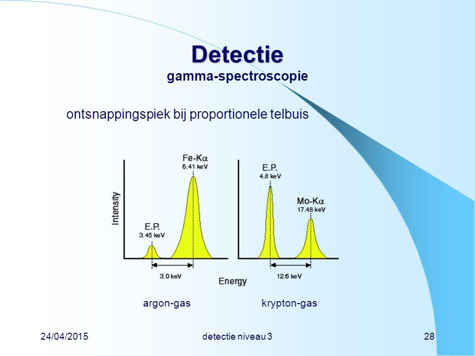 Detectie gamma-spectroscopie