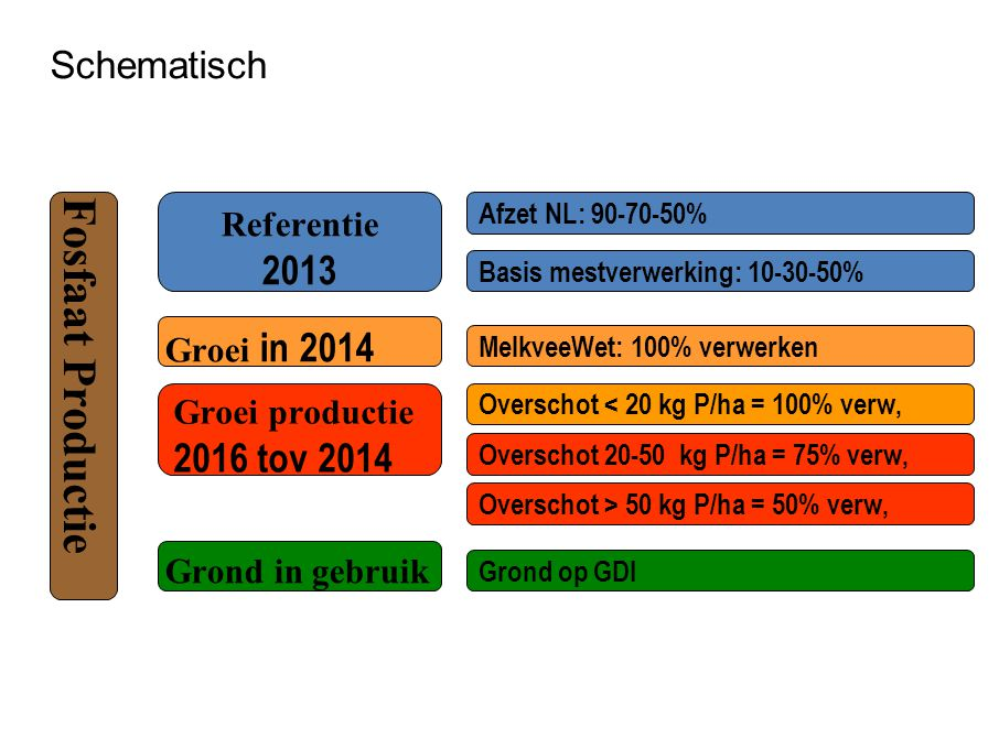 Fosfaat Productie 2013 2016 tov 2014 Schematisch Referentie