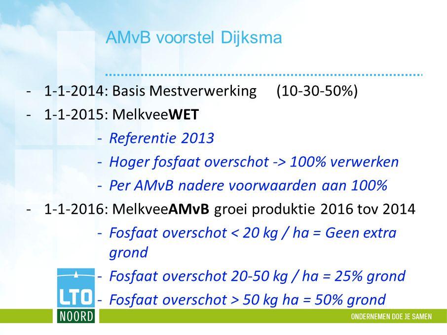 AMvB voorstel Dijksma 1-1-2014: Basis Mestverwerking (10-30-50%)
