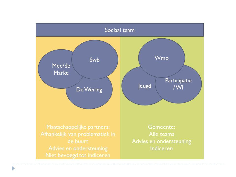 Maatschappelijke partners: Afhankelijk van problematiek in de buurt
